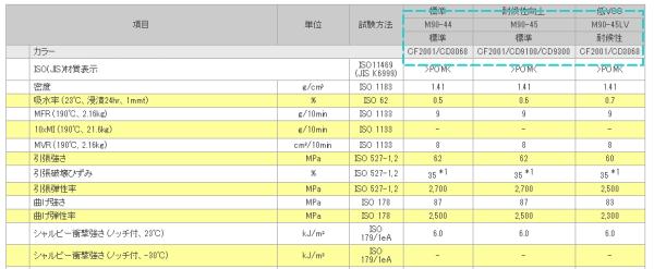 物性カタログの使い方 - 物性表・比較表