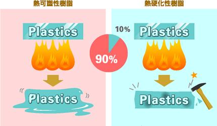 可塑性 熱